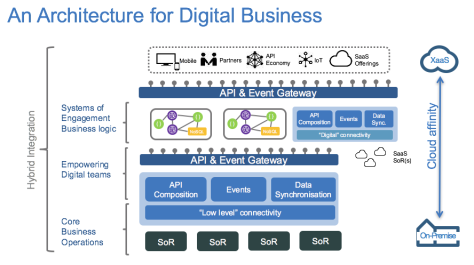 An architecture for Digital Business