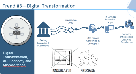 Integration Trend 3 Digital Transformation