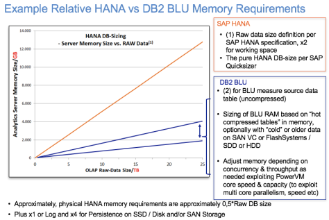 Relative SAP HANA vs BLU memory sizing