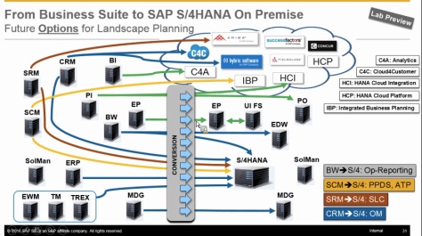 S:4 HANA Simplification ?