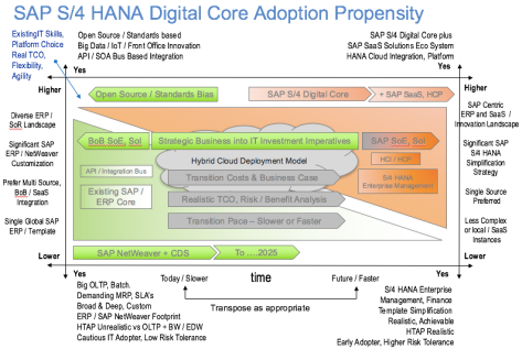 SAP Digital Core Propensity v2