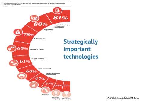 Strategically Important Technologies - Bloor and PwC