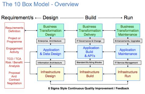 10-box-model-v1a-300117