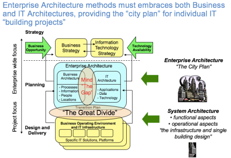 enterprise-architecture-methods-300117