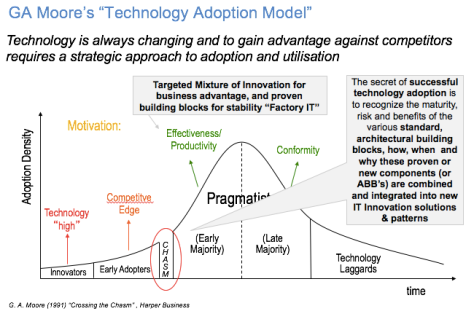 ga-moore-technology-adoption-model-300117