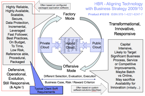 hbr-hybrid-cloud-factory-it-vs-innovation-it-300117