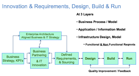 it-innovation-requirements-flow-300117