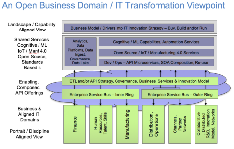 An Open Business Domain : IT Transformation Viewpoint v2 180717