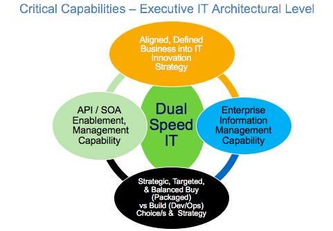 Critical Capabilities - Executive IT Architectural PoV at 180717