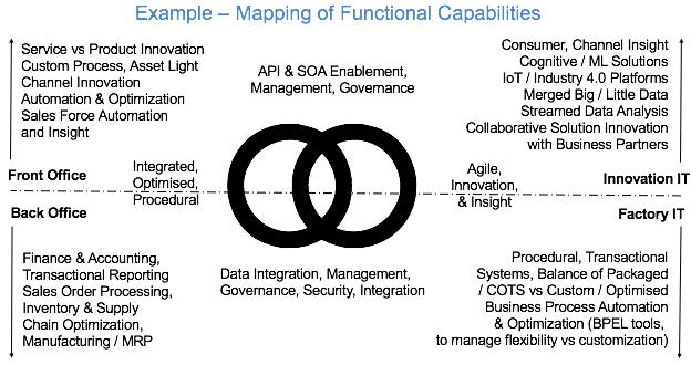 Example Mapping Functional Capabilities at 180717