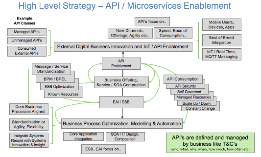 High Level Strategy - API Microservices Enablement at 180717