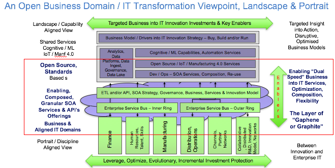 Open Business : IT Transformation View - Details v1 140717